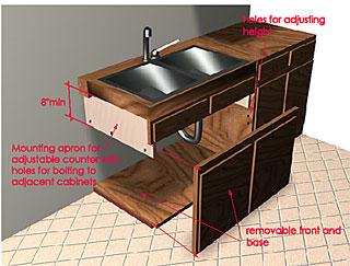 What Is The Normal Height For Floor Kitchen Cabinets