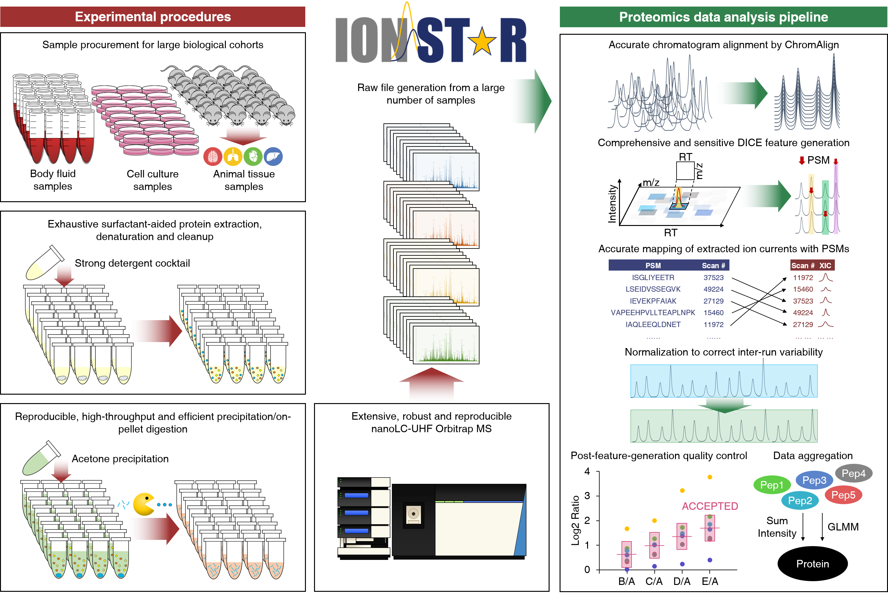 qu lab we devised a unique ion current based ms1 quantitative method d ion star for proteome wide comparison of protein expression